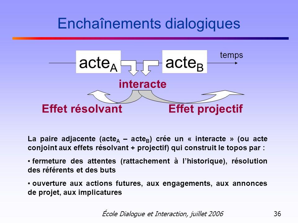 École Dialogue et Interaction, juillet 2006 36 Enchaînements dialogiques acte A acte B interacte temps Effet résolvantEffet projectif La paire adjacen