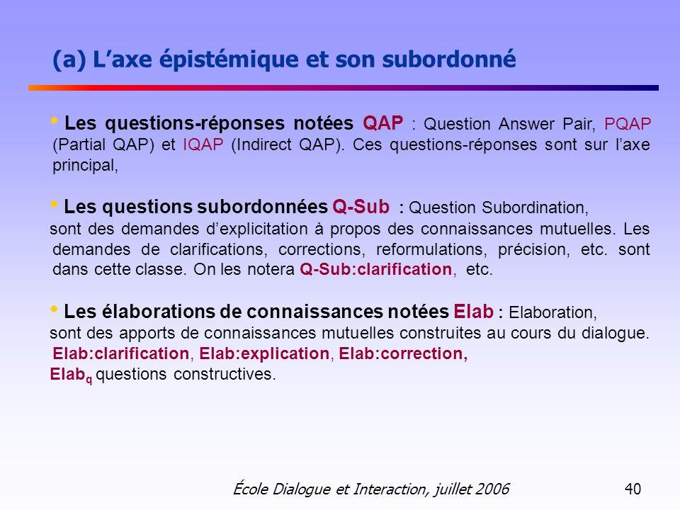École Dialogue et Interaction, juillet 2006 40 (a) Laxe épistémique et son subordonné Les questions-réponses notées QAP : Question Answer Pair, PQAP (