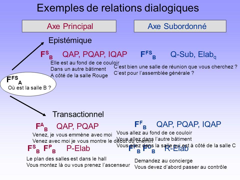 Exemples de relations dialogiques FSB FSB FAB FAB Axe PrincipalAxe Subordonné Transactionnel QAP, PQAP QAP, PQAP, IQAP P-Elab FFB FFB QAP, PQAP, IQAP