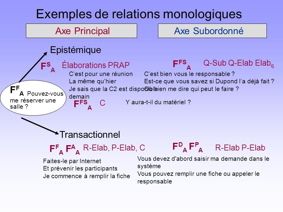 Exemples de relations monologiques Axe PrincipalAxe Subordonné F F A Pouvez-vous me réserver une salle ? Epistémique Transactionnel FSA FSA Élaboratio
