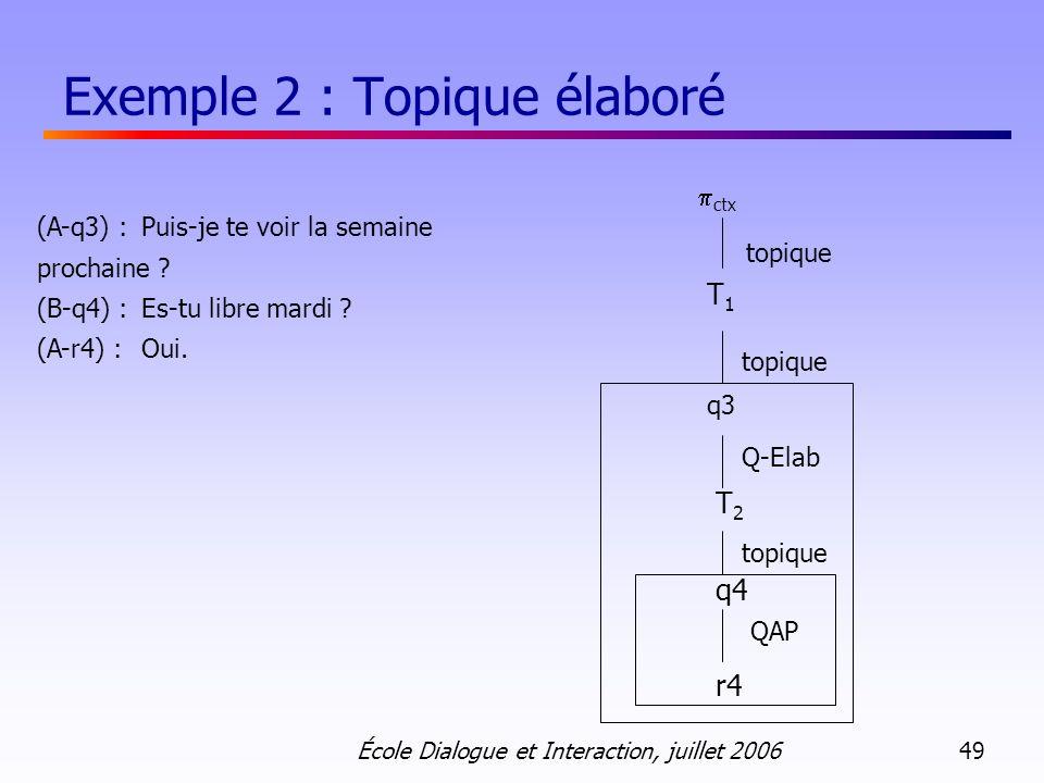 École Dialogue et Interaction, juillet 2006 49 Exemple 2 : Topique élaboré (A-q3) : Puis-je te voir la semaine prochaine ? (B-q4) : Es-tu libre mardi