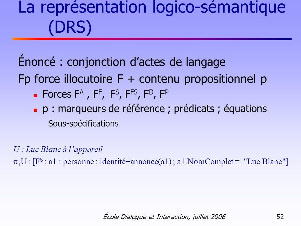 École Dialogue et Interaction, juillet 2006 52 La représentation logico-sémantique (DRS) Énoncé : conjonction dactes de langage Fp force illocutoire F + contenu propositionnel p Forces F A, F F, F S, F FS, F D, F P p : marqueurs de référence ; prédicats ; équations Sous-spécifications U : Luc Blanc à lappareil 1 U : [F S ; a1 : personne ; identité+annonce(a1) ; a1.NomComplet = Luc Blanc ]