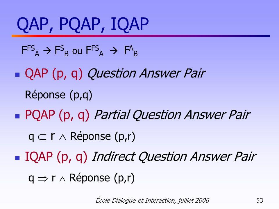 École Dialogue et Interaction, juillet 2006 53 QAP, PQAP, IQAP F FS A F S B ou F FS A F A B QAP (p, q) Question Answer Pair Réponse (p,q) PQAP (p, q) Partial Question Answer Pair q r Réponse (p,r) IQAP (p, q) Indirect Question Answer Pair q r Réponse (p,r)