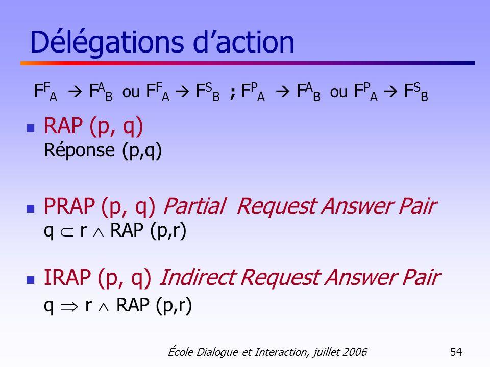 École Dialogue et Interaction, juillet 2006 54 Délégations daction RAP (p, q) Réponse (p,q) PRAP (p, q) Partial Request Answer Pair q r RAP (p,r) IRAP (p, q) Indirect Request Answer Pair q r RAP (p,r) F F A F A B ou F F A F S B ; F P A F A B ou F P A F S B