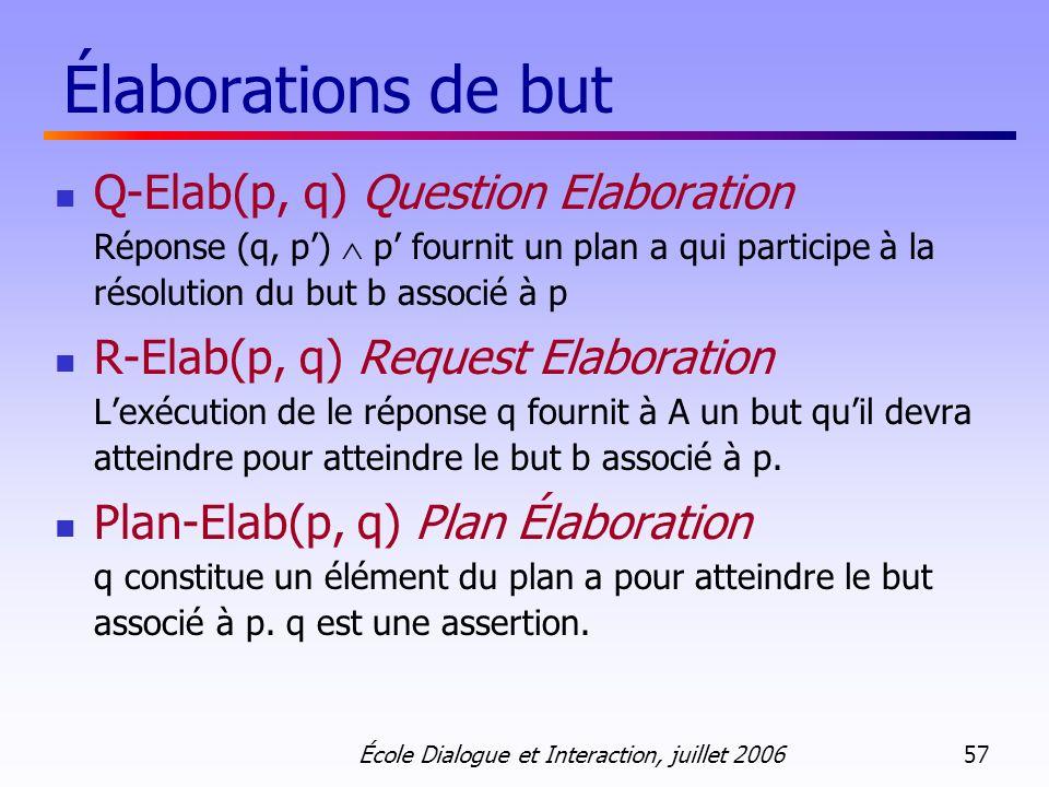 École Dialogue et Interaction, juillet 2006 57 Élaborations de but Q-Elab(p, q) Question Elaboration Réponse (q, p) p fournit un plan a qui participe à la résolution du but b associé à p R-Elab(p, q) Request Elaboration Lexécution de le réponse q fournit à A un but quil devra atteindre pour atteindre le but b associé à p.