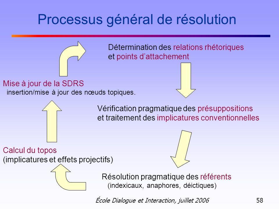 École Dialogue et Interaction, juillet 2006 58 Détermination des relations rhétoriques et points dattachement Vérification pragmatique des présupposit
