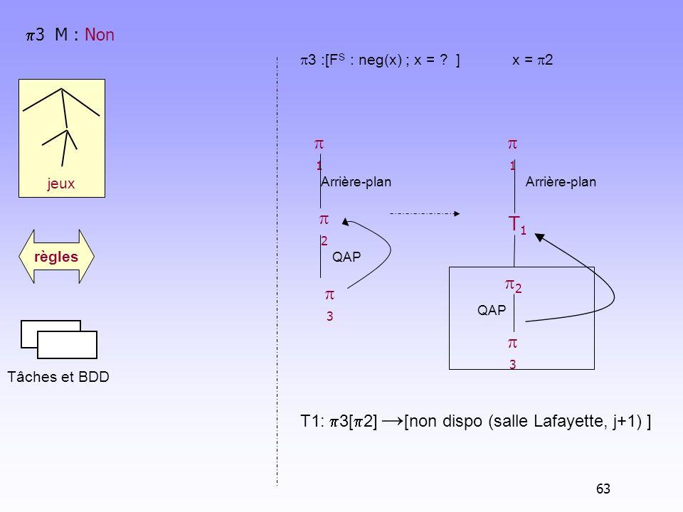 jeux Tâches et BDD règles 3 M : Non 3 :[F S : neg(x) ; x = ? ]x = 2 T1: 3[ 2] [non dispo (salle Lafayette, j+1) ] Arrière-plan T1T1 2 1 3 QAP 1 Arrièr