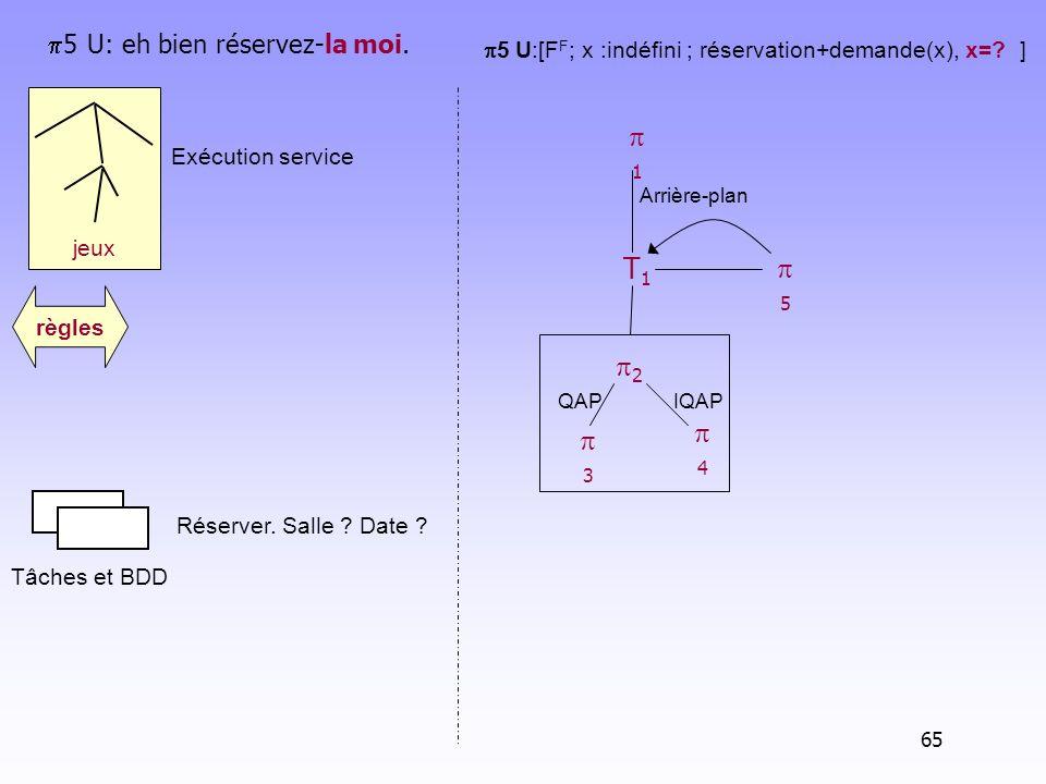 jeux Tâches et BDD règles 5 U: eh bien réservez-la moi. 5 U:[F F ; x :indéfini ; réservation+demande(x), x=? ] Arrière-plan T1T1 2 IQAP 1 3 QAP 4 5 65