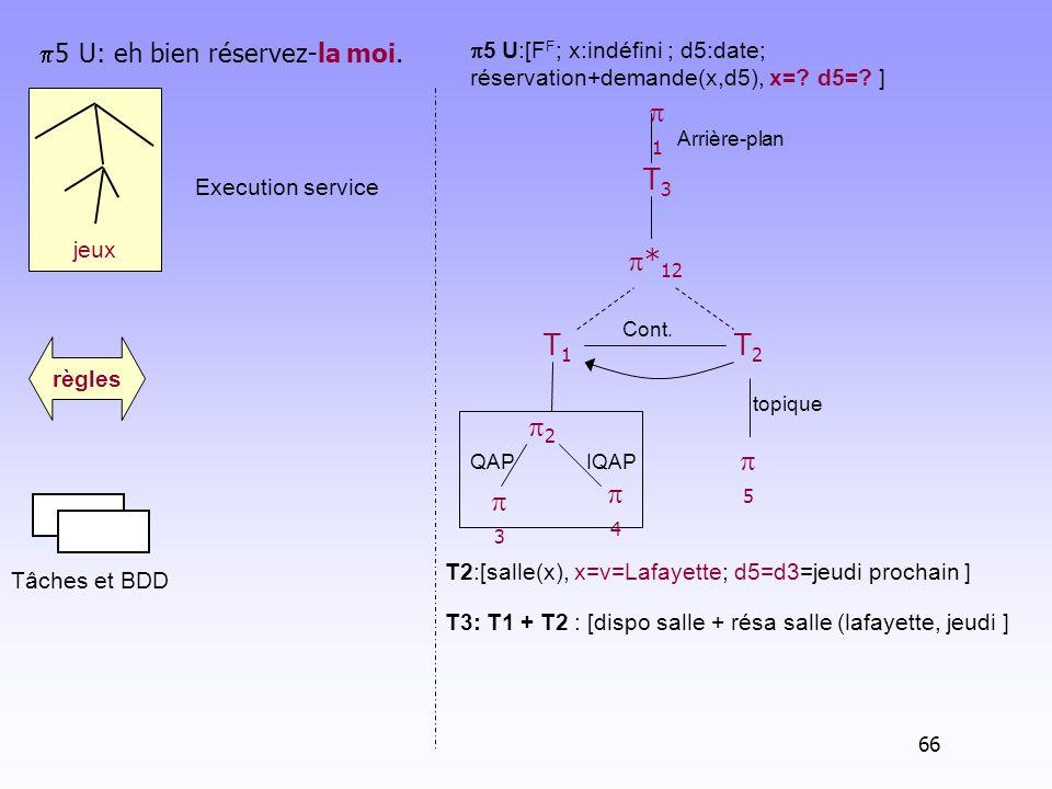 jeux Tâches et BDD règles Arrière-plan T1T1 2 IQAP 1 3 QAP 4 5 U: eh bien réservez-la moi. 5 U:[F F ; x:indéfini ; d5:date; réservation+demande(x,d5),