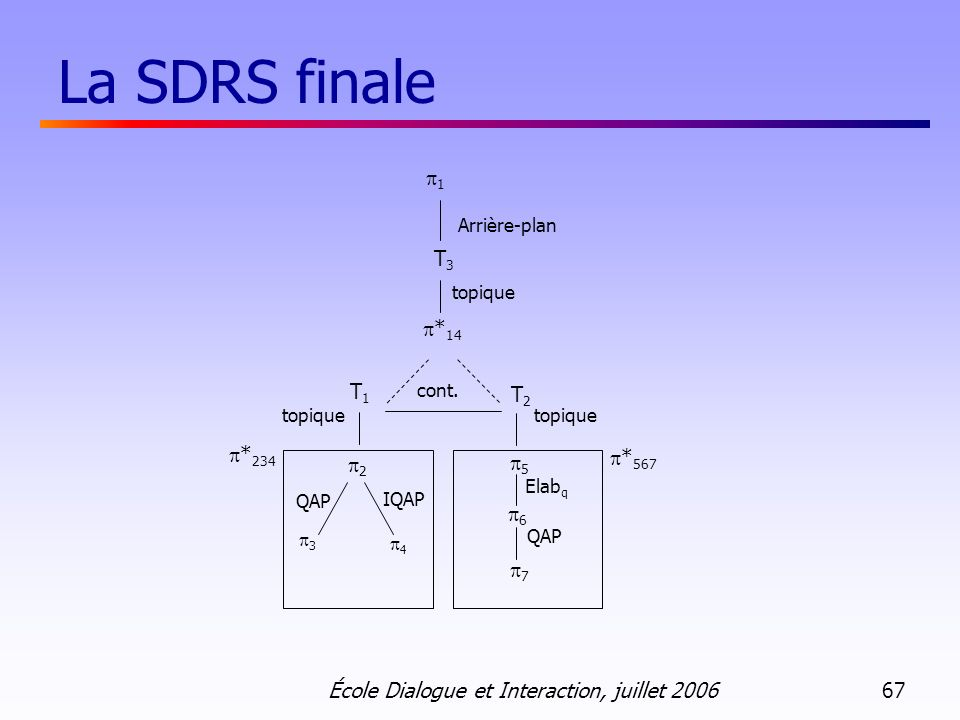 École Dialogue et Interaction, juillet 2006 67 La SDRS finale * 567 1 Arrière-plan topique * 14 T2T2 5 6 Elab q QAP 3 2 4 IQAP 7 T1T1 topique * 234 T3T3 cont.