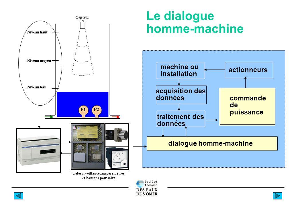 Le dialogue homme-machine dialogue homme-machine traitement des données machine ou installation actionneurs acquisition des données commande de puissance Télésurveillance, ampèremètres et boutons poussoirs