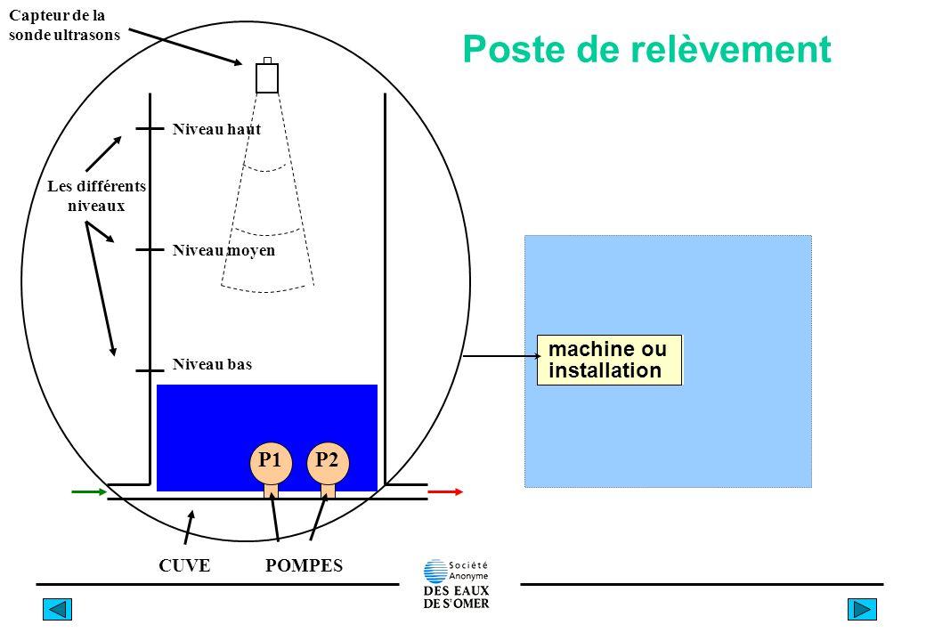 Poste de relèvement machine ou installation CUVE P1P2 POMPES Niveau moyen Niveau bas Niveau haut Les différents niveaux Capteur de la sonde ultrasons