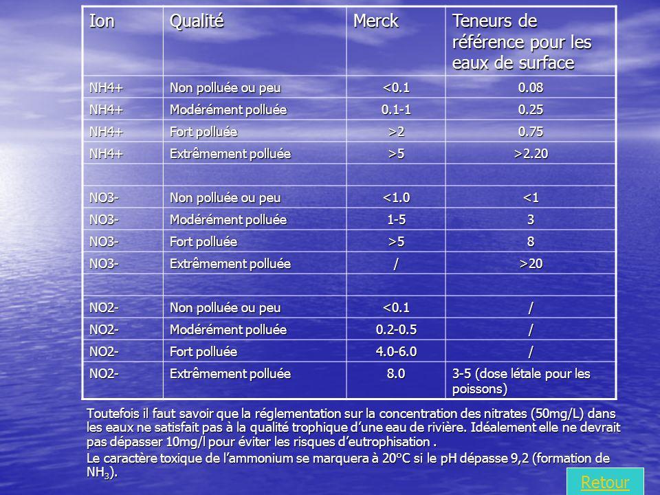 IonQualitéMerck Teneurs de référence pour les eaux de surface NH4+ Non polluée ou peu <0.10.08 NH4+ Modérément polluée 0.1-10.25 NH4+ Fort polluée >20.75 NH4+ Extrêmement polluée >5>2.20 NO3- Non polluée ou peu <1.0<1 NO3- Modérément polluée 1-53 NO3- Fort polluée >58 NO3- Extrêmement polluée />20 NO2- Non polluée ou peu <0.1/ NO2- Modérément polluée 0.2-0.5/ NO2- Fort polluée 4.0-6.0/ NO2- Extrêmement polluée 8.0 3-5 (dose létale pour les poissons) Toutefois il faut savoir que la réglementation sur la concentration des nitrates (50mg/L) dans les eaux ne satisfait pas à la qualité trophique dune eau de rivière.
