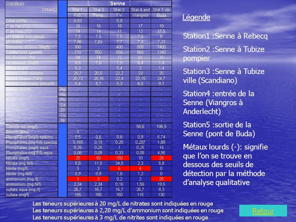 Les teneurs supérieures à 20 mg/L de nitrates sont indiquées en rouge Les teneurs supérieures à 2,20 mg/L d ammonium sont indiquées en rouge Les teneurs supérieures à 3 mg/L de nitrites sont indiquées en rouge Légende Station1 :Senne à Rebecq Station2 :Senne à Tubize pompier Station3 :Senne à Tubize ville (Scandiano) Station4 :entrée de la Senne (Viangros à Anderlecht) Station5 :sortie de la Senne (pont de Buda) Métaux lourds (-): signifie que lon se trouve en dessous des seuils de détection par la méthode danalyse qualitative