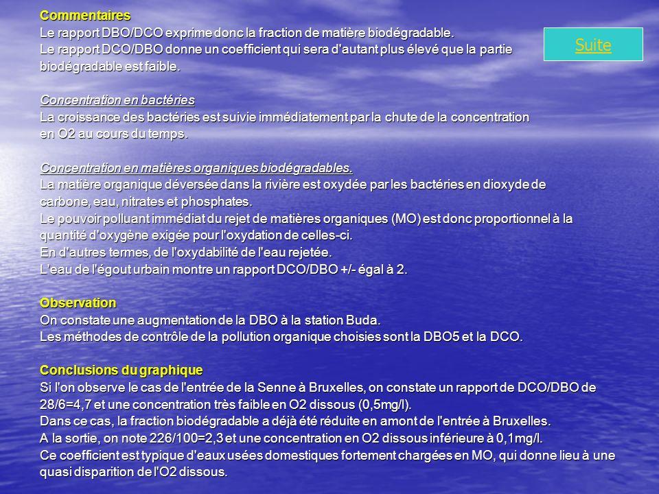 Commentaires Le rapport DBO/DCO exprime donc la fraction de matière biodégradable.