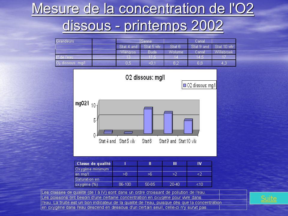 Mesure de la concentration de l O2 dissous - printemps 2002 Suite