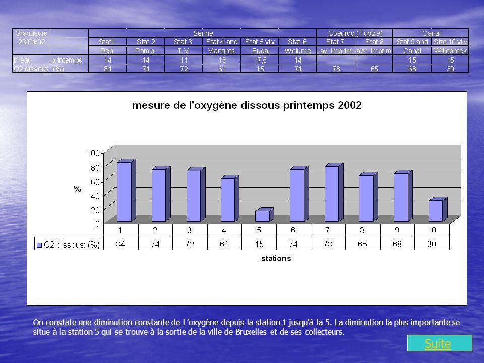 On constate une diminution constante de l oxygène depuis la station 1 jusquà la 5.