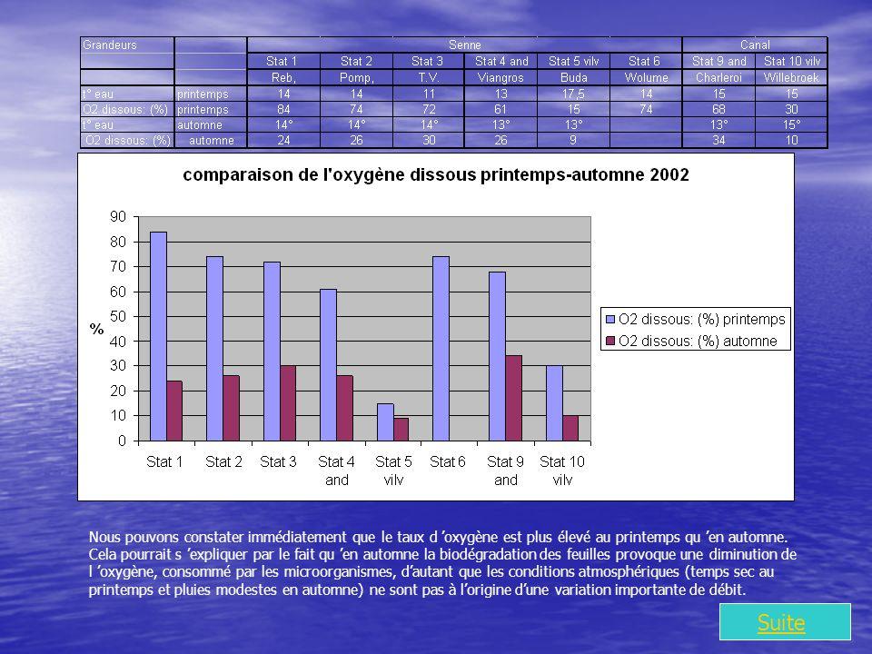 Suite Nous pouvons constater immédiatement que le taux d oxygène est plus élevé au printemps qu en automne.
