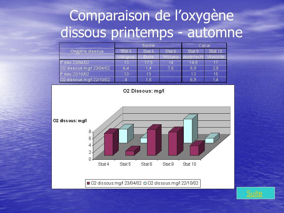 Comparaison de loxygène dissous printemps - automne Suite
