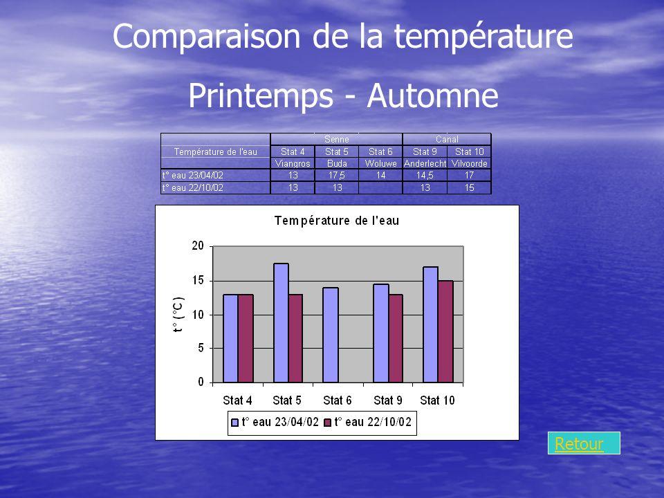 Comparaison de la température Printemps - Automne Retour