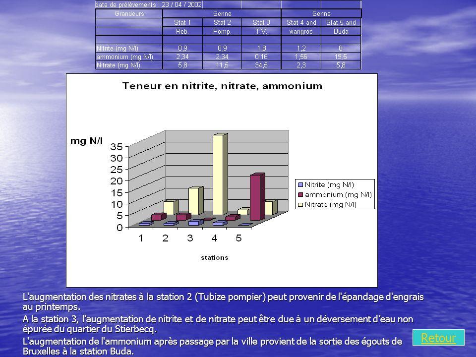 Retour L augmentation des nitrates à la station 2 (Tubize pompier) peut provenir de l épandage d engrais au printemps.