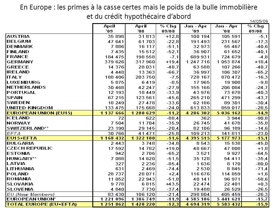 En Europe : les primes à la casse certes mais le poids de la bulle immobilière et du crédit hypothécaire dabord