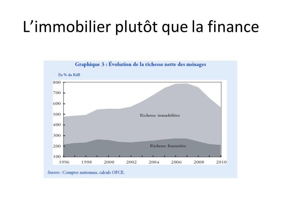 Limmobilier plutôt que la finance