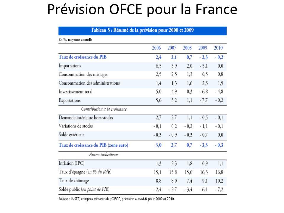 Prévision OFCE pour la France