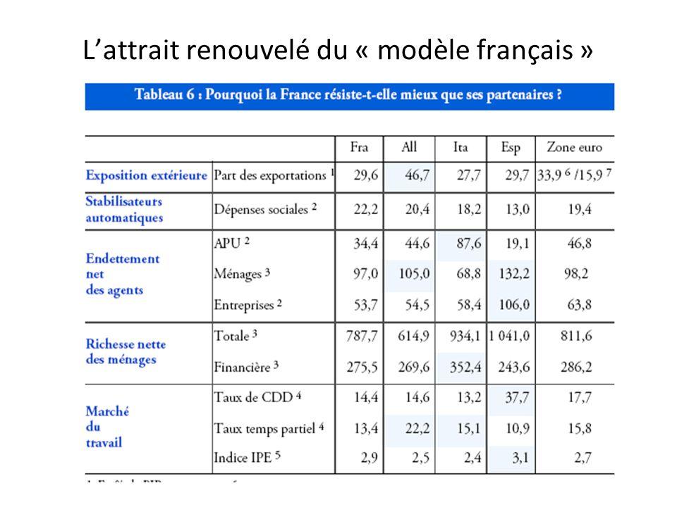 Lattrait renouvelé du « modèle français »