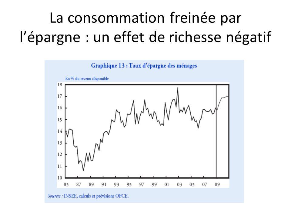 La consommation freinée par lépargne : un effet de richesse négatif