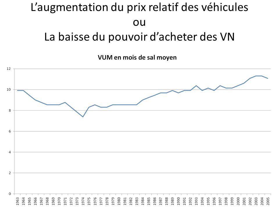 Laugmentation du prix relatif des véhicules ou La baisse du pouvoir dacheter des VN