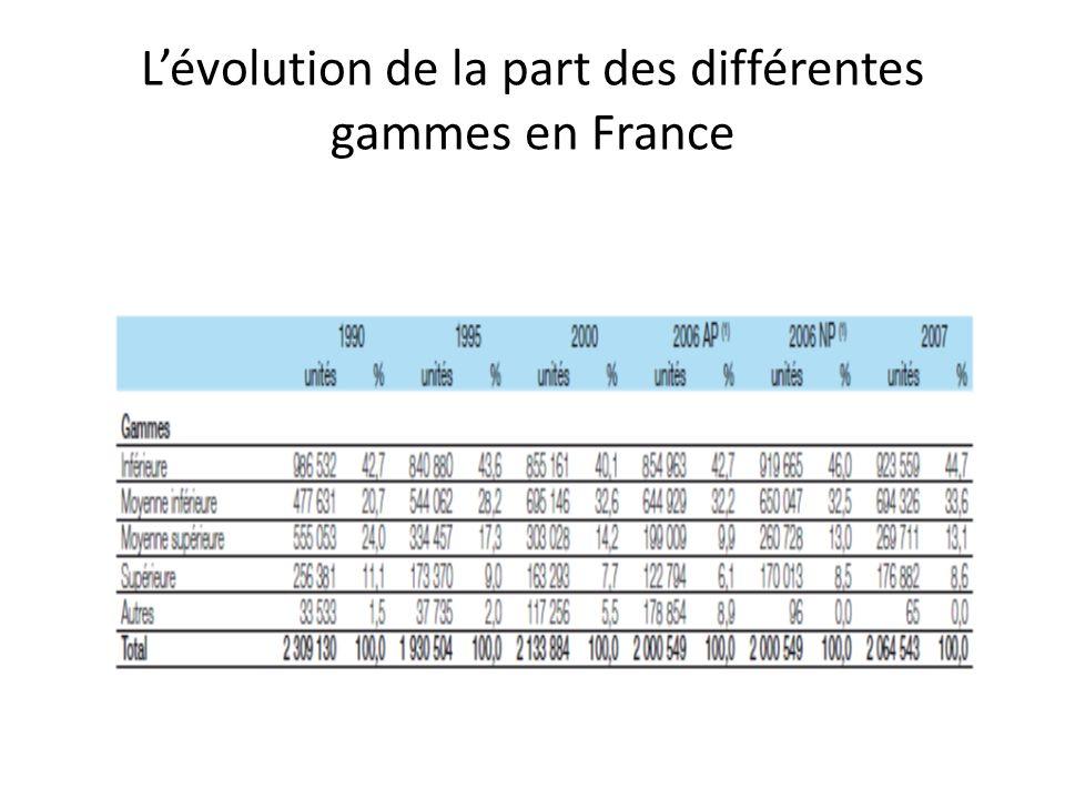 Lévolution de la part des différentes gammes en France