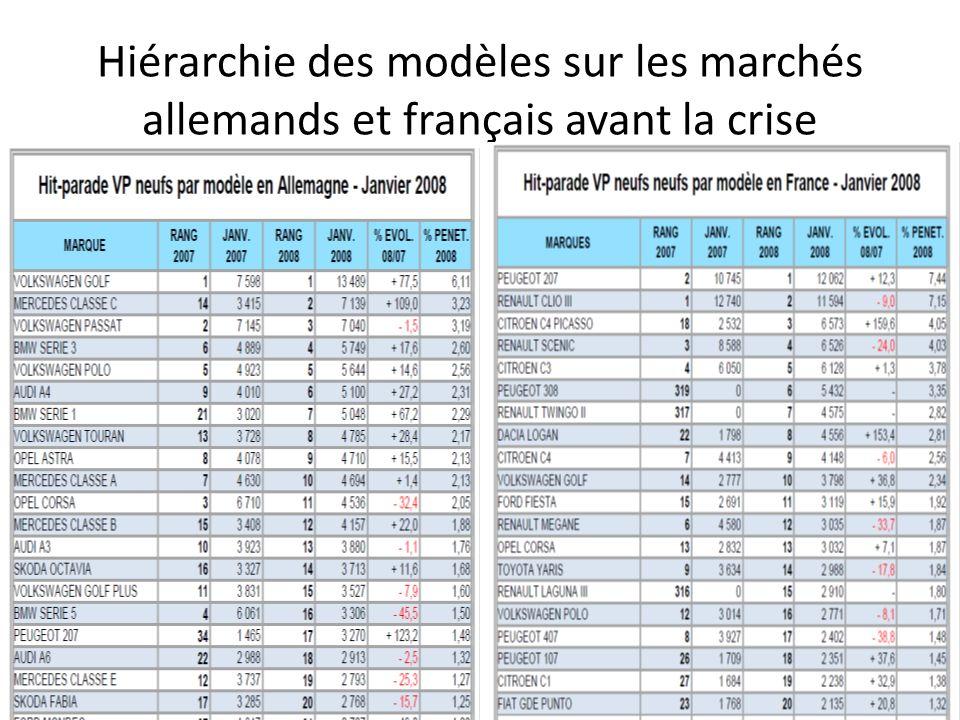 Hiérarchie des modèles sur les marchés allemands et français avant la crise