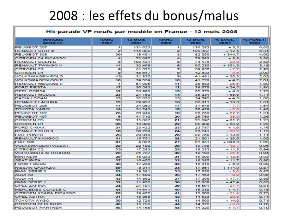2008 : les effets du bonus/malus