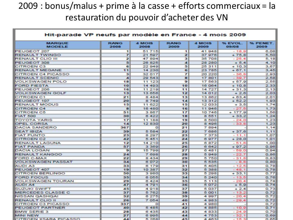2009 : bonus/malus + prime à la casse + efforts commerciaux = la restauration du pouvoir dacheter des VN
