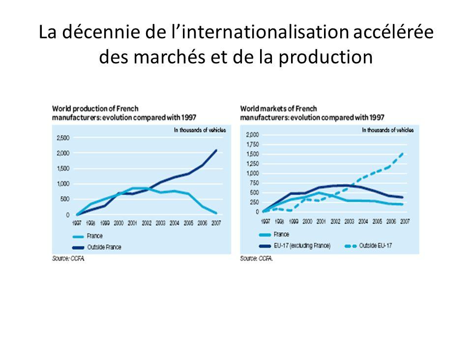 La décennie de linternationalisation accélérée des marchés et de la production