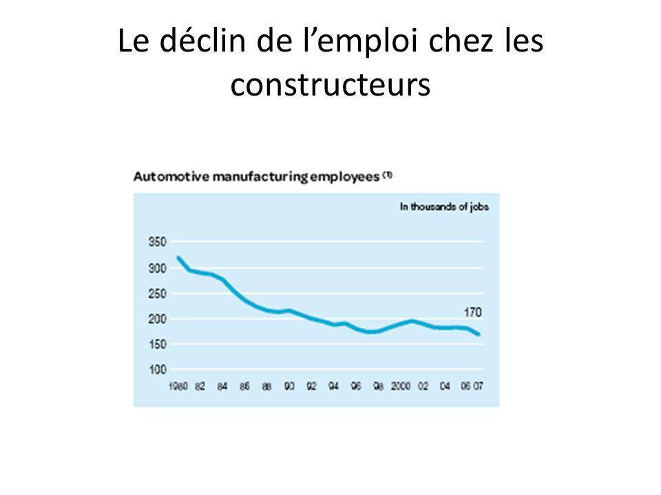 Le déclin de lemploi chez les constructeurs