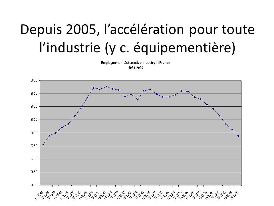 Depuis 2005, laccélération pour toute lindustrie (y c. équipementière)
