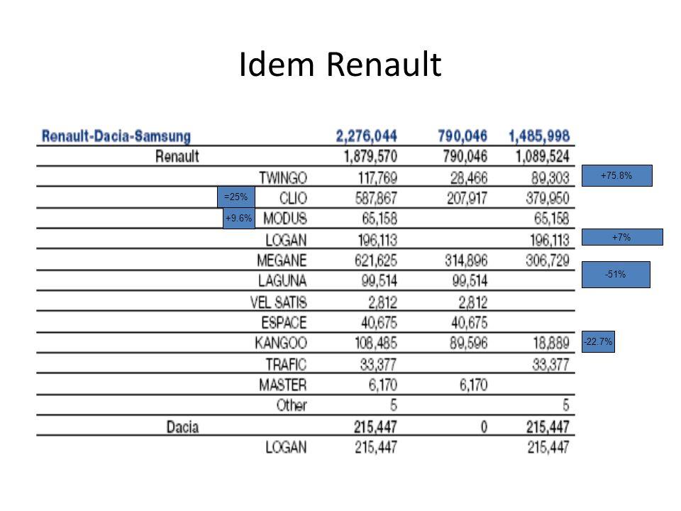 Idem Renault +75.8% -51% +7% =25% +9.6% -22.7%