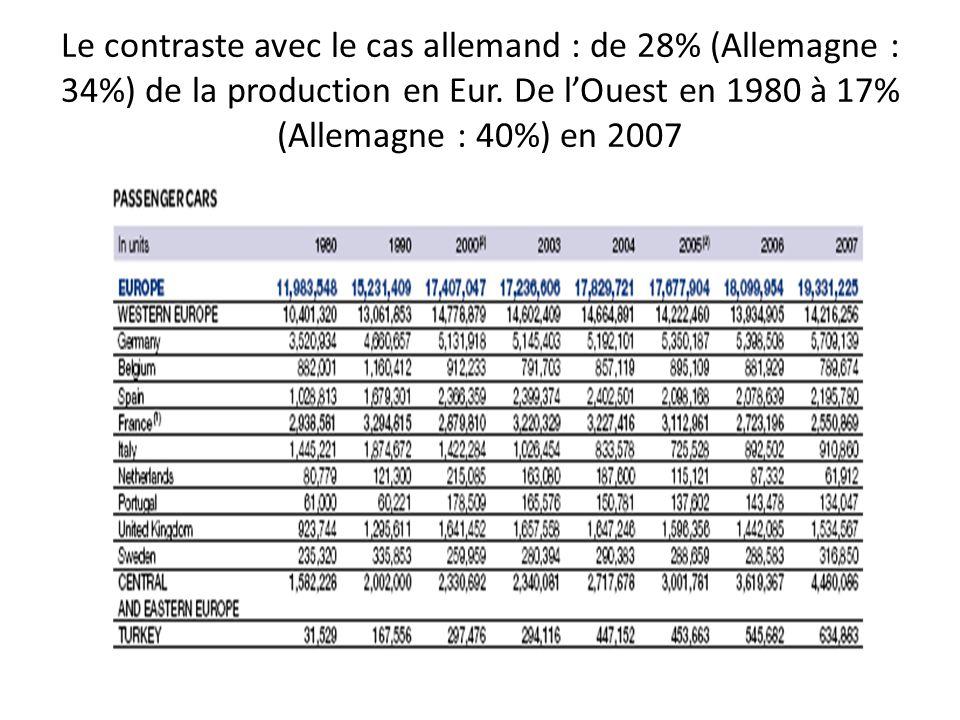 Le contraste avec le cas allemand : de 28% (Allemagne : 34%) de la production en Eur.