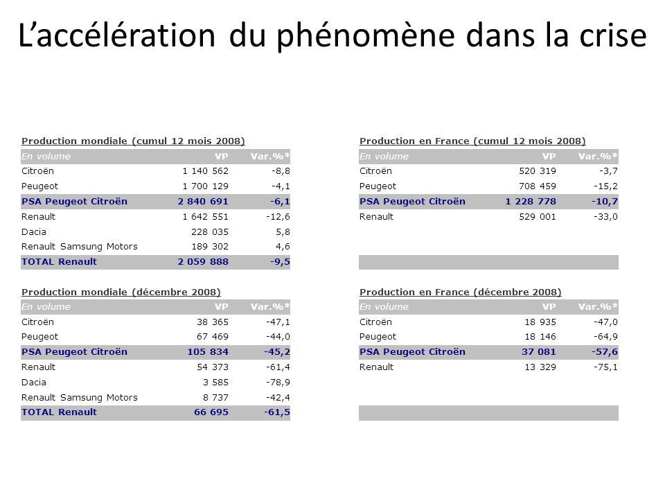 Laccélération du phénomène dans la crise Production mondiale (cumul 12 mois 2008)Production en France (cumul 12 mois 2008) En volumeVPVar.%*En volumeVPVar.%* Citroën1 140 562-8,8Citroën520 319-3,7 Peugeot1 700 129-4,1Peugeot708 459-15,2 PSA Peugeot Citroën2 840 691-6,1PSA Peugeot Citroën1 228 778-10,7 Renault1 642 551-12,6Renault529 001-33,0 Dacia228 0355,8 Renault Samsung Motors189 3024,6 TOTAL Renault2 059 888-9,5 Production mondiale (décembre 2008)Production en France (décembre 2008) En volumeVPVar.%*En volumeVPVar.%* Citroën38 365-47,1Citroën18 935-47,0 Peugeot67 469-44,0Peugeot18 146-64,9 PSA Peugeot Citroën105 834-45,2PSA Peugeot Citroën37 081-57,6 Renault54 373-61,4Renault13 329-75,1 Dacia3 585-78,9 Renault Samsung Motors8 737-42,4 TOTAL Renault66 695-61,5