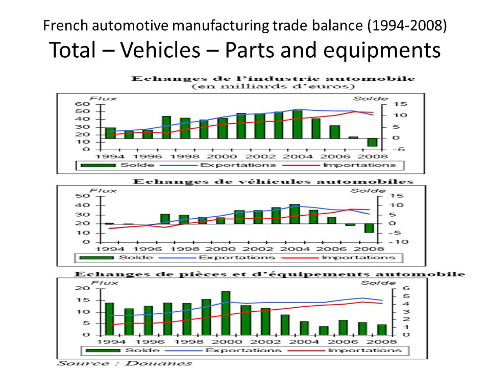 French automotive manufacturing trade balance (1994-2008) Total – Vehicles – Parts and equipments