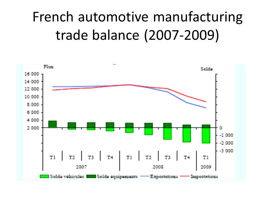 French automotive manufacturing trade balance (2007-2009)