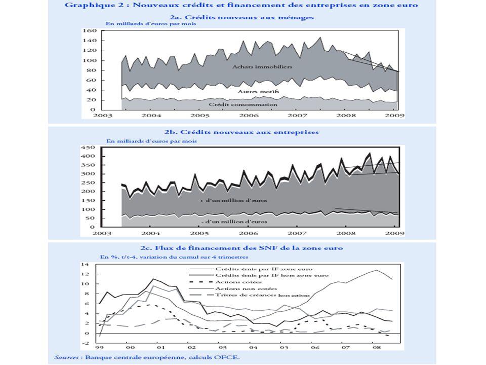 Leffet accélérateur de la crise : PSA, sa production par modèles et le marché français en 2009 + 63.4% + 28% + 10% -36%/-27% -49.1% +61.2% +6.4% -18.9% +31.3%