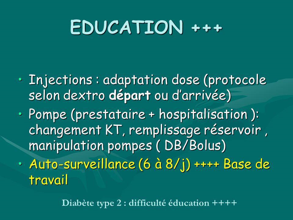 EDUCATION +++ Injections : adaptation dose (protocole selon dextro départ ou darrivée)Injections : adaptation dose (protocole selon dextro départ ou d