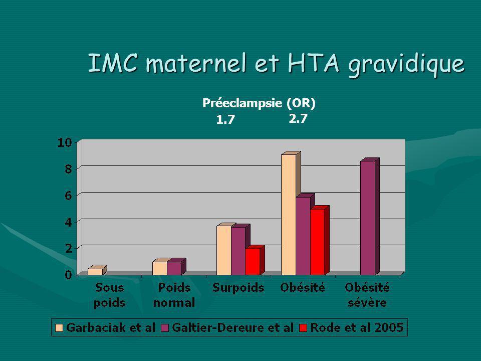 IMC maternel et HTA gravidique Préeclampsie (OR) 1.7 2.7