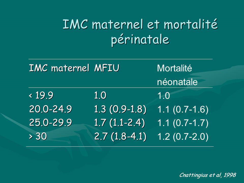 IMC maternel et mortalité périnatale IMC maternel < 19.9 20.0-24.925.0-29.9 > 30 MFIU 1.0 1.3 (0.9-1.8) 1.7 (1.1-2.4) 2.7 (1.8-4.1) Mortalité néonatal