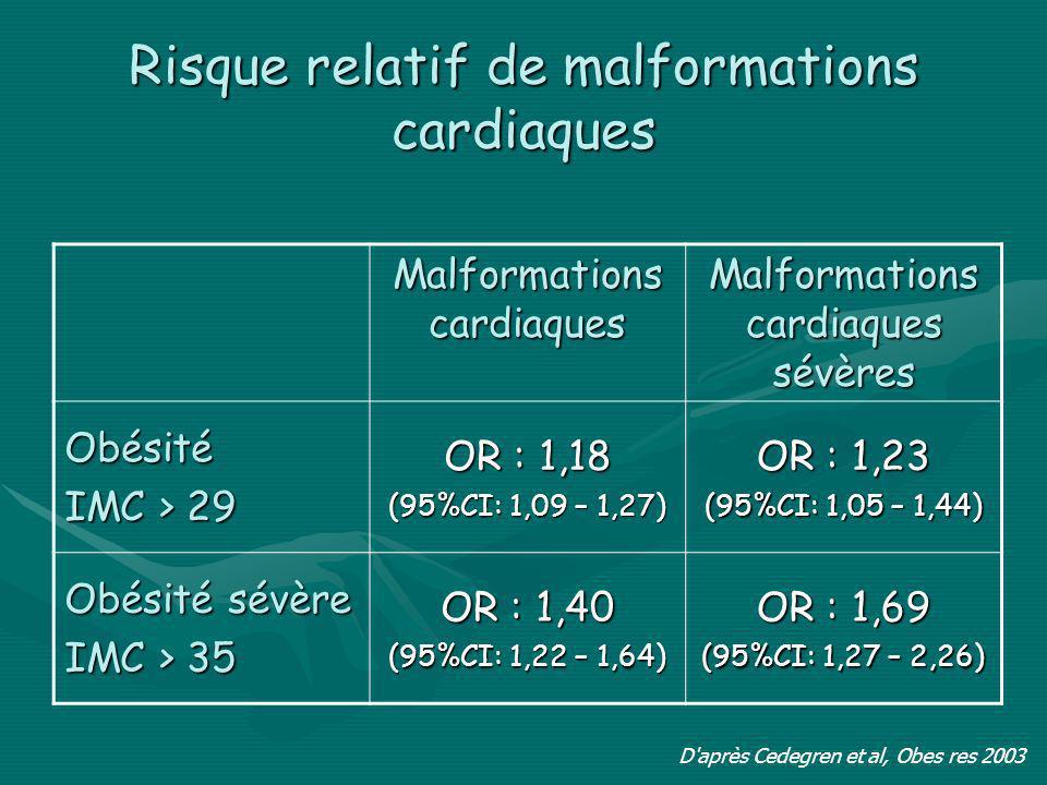 Risque relatif de malformations cardiaques D'après Cedegren et al, Obes res 2003 Malformations cardiaques Malformations cardiaques sévères Obésité IMC