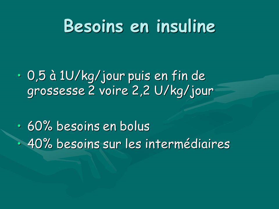 0,5 à 1U/kg/jour puis en fin de grossesse 2 voire 2,2 U/kg/jour0,5 à 1U/kg/jour puis en fin de grossesse 2 voire 2,2 U/kg/jour 60% besoins en bolus60%