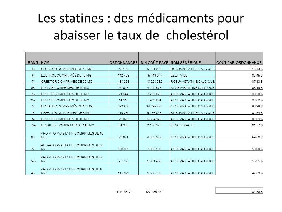 Les statines : des médicaments pour abaisser le taux de cholestérol RANGNOMORDONNANCES DIN COÛT PAYÉNOM GÉNÉRIQUECOÛT PAR ORDONNANCE 46CRESTOR COMPRIMÉS DE 40 MG45 1095 251 928ROSUVASTATINE CALCIQUE116,43 $ 8EZETROL COMPRIMÉS DE 10 MG142 40915 443 547ÉZÉTIMIBE108,45 $ 7CRESTOR COMPRIMÉS DE 20 MG168 23818 023 262ROSUVASTATINE CALCIQUE107,13 $ 66LIPITOR COMPRIMÉS DE 40 MG40 0184 209 578ATORVASTATINE CALCIQUE105,19 $ 25LIPITOR COMPRIMÉS DE 20 MG71 6447 205 873ATORVASTATINE CALCIQUE100,58 $ 232LIPITOR COMPRIMÉS DE 80 MG14 5151 422 804ATORVASTATINE CALCIQUE98,02 $ 3CRESTOR COMPRIMÉS DE 10 MG399 83034 495 778ATORVASTATINE CALCIQUE86,28 $ 18CRESTOR COMPRIMÉS DE 5 MG110 2899 136 643ROSUVASTATINE CALCIQUE82,84 $ 32LIPITOR COMPRIMÉS DE 10 MG79 8726 524 926ATORVASTATINE CALCIQUE81,69 $ 154LIPIDIL EZ COMPRIMÉS DE 145 MG34 9862 160 978FÉNOFIBRATE61,77 $ 63 APO-ATORVASTATIN COMPRIMÉS DE 40 MG73 6714 383 327ATORVASTATINE CALCIQUE59,50 $ 27 APO-ATORVASTATIN COMPRIMÉS DE 20 MG120 0897 095 108ATORVASTATINE CALCIQUE59,08 $ 246 APO-ATORVASTATIN COMPRIMÉS DE 80 MG23 7301 351 439ATORVASTATINE CALCIQUE56,95 $ 40 APO-ATORVASTATIN COMPRIMÉS DE 10 MG115 9725 530 186ATORVASTATINE CALCIQUE47,69 $ 1 440 372122 235 37784,86 $